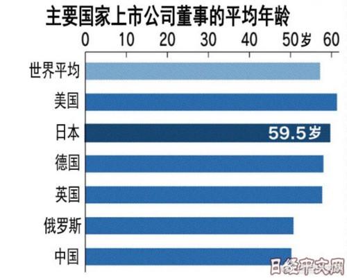 全球各国上市企业的董事平均年龄有多大?